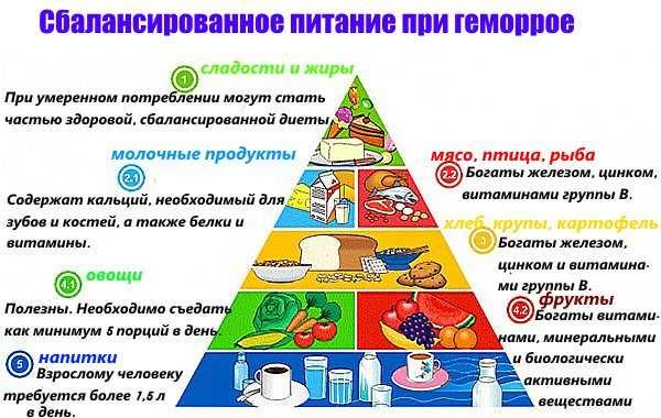 Здоровое питание - залог полного выздоровления